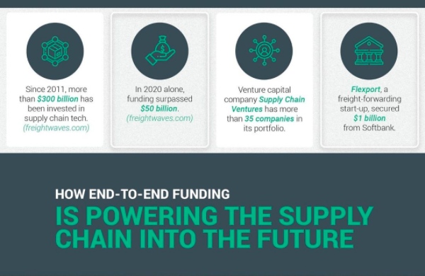 Funding is Ushering the Supply Chain Into the Future. Here's How.